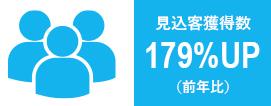 見込客獲得数179%UP(前年比)